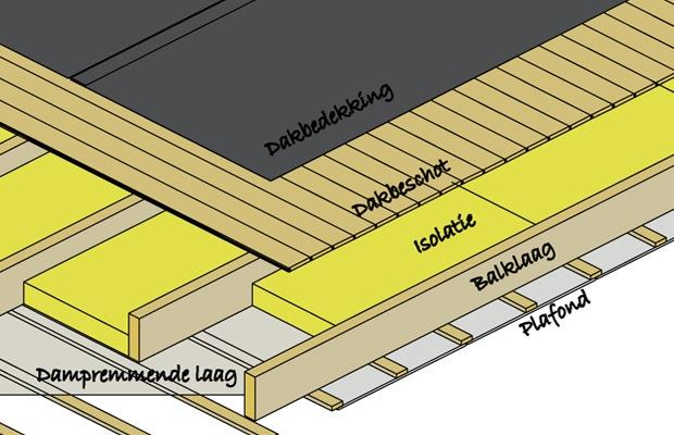 Bitumen dak vervangen kosten