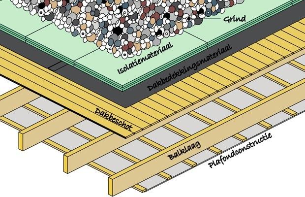 omgekeerd dak isoleren